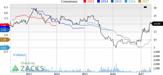 Top Ranked Momentum Stocks to Buy for May 11th