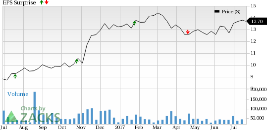 Is a Beat in Store for Huntington (HBAN) in Q2 Earnings?