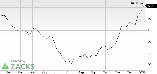Clr Stock Quote Captivating 3 Reasons Why Continental Resources Clr Is A Great Momentum