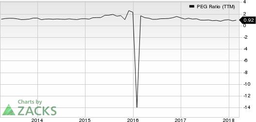 Macy's, Inc. PEG Ratio (TTM)
