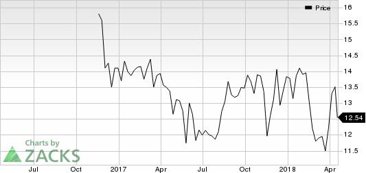 Limbach Holdings, Inc. Price