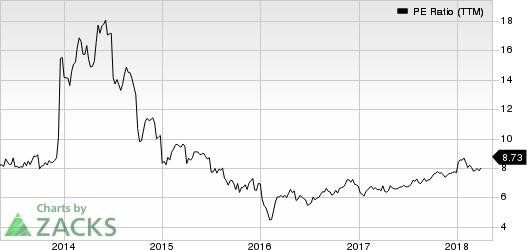 Aercap Holdings N.V. PE Ratio (TTM)