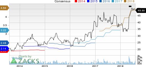 Insight Enterprises, Inc. Price and Consensus
