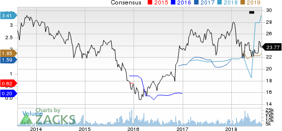 Leucadia National Corporation Price and Consensus