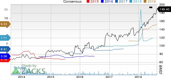 CACI International, Inc. Price and Consensus