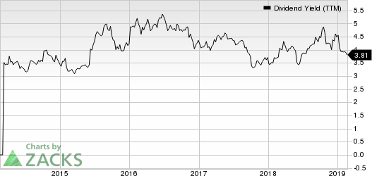 General Motors Company Dividend Yield (TTM)