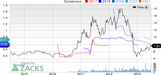 Asure Software Inc Price and Consensus