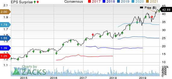 Boston Scientific Corporation Price, Consensus and EPS Surprise
