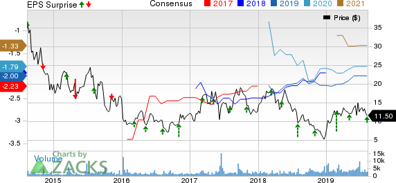 Epizyme, Inc. Price, Consensus and EPS Surprise