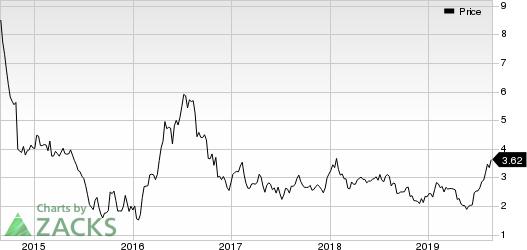 Yamana Gold Inc. Price