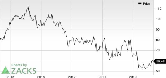 CVS Health Corporation Price
