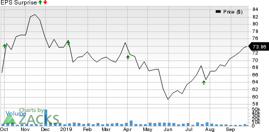 Lamb Weston Holdings Inc. Price and EPS Surprise