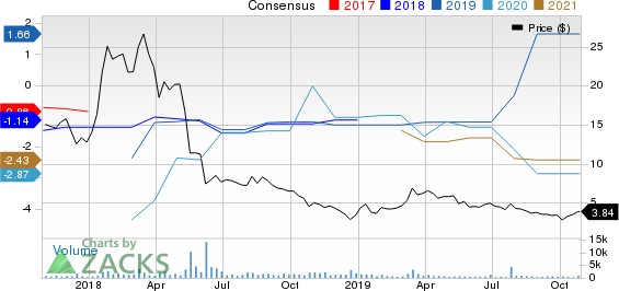 Jounce Therapeutics, Inc. Price and Consensus