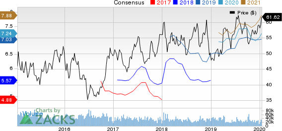 Delta Air Lines, Inc. Price and Consensus