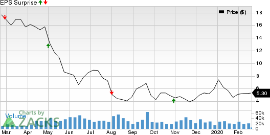 Ensco plc Price and EPS Surprise