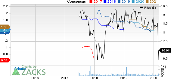 Granite Point Mortgage Trust Inc. Price and Consensus
