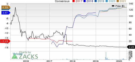 Genocea Biosciences, Inc. Price and Consensus