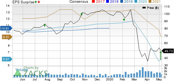 Group 1 Automotive Inc Price, Consensus and EPS Surprise
