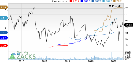 BristolMyers Squibb Company Price and Consensus