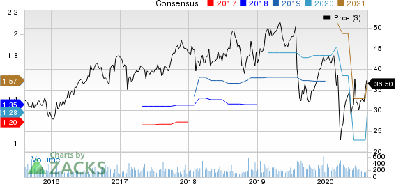 Forrester Research, Inc. Price and Consensus