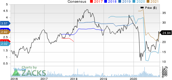 Regional Management Corp. Price and Consensus