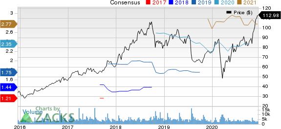 PTC Inc. Price and Consensus