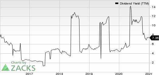 China Petroleum & Chemical Corporation Dividend Yield (TTM)