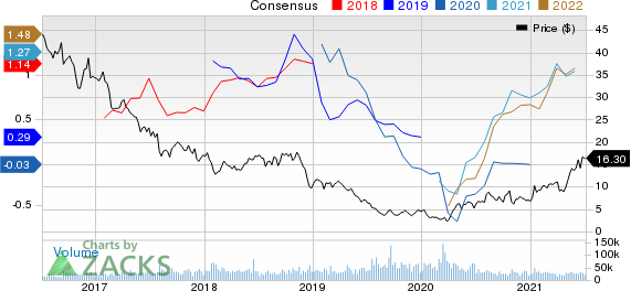 Range Resources Corporation Price and Consensus