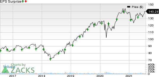 Procter & Gamble Company The Price and EPS Surprise