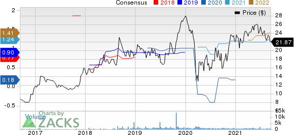 Hanger Inc. Price and Consensus