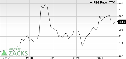 Allied Motion Technologies, Inc. PEG Ratio (TTM)