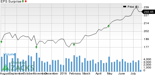 Should You Buy CR Bard (BCR) Ahead of Earnings?