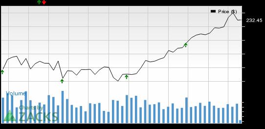 Should You Buy CR Bard (BCR) Ahead of Earnings?