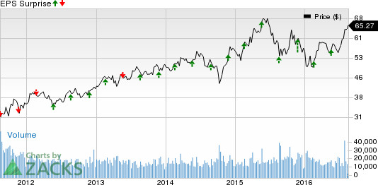 Will Analog Devices (ADI) Beat Estimates in Q3 Earnings?