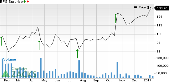 What to Expect from Netflix (NFLX) this Earnings Season?