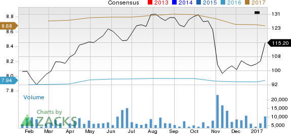 Does zimmer biomet make for a suitable value investment for Zimmer holdings