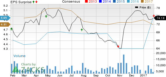 T. Rowe Price's (TROW) Q4 Earnings Lag, Revenues Up Y/Y