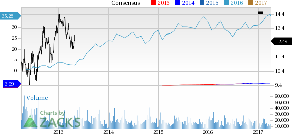 Why Is Goodyear (GT) Up 6.2% Since the Last Earnings Report?