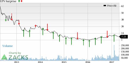 Cliffs Natural (CLF) Posts Loss in Q1, Revenues Beat