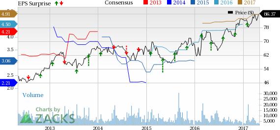 Motorola (MSI) Earnings and Revenues Beat Estimates in Q1
