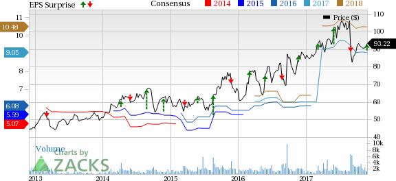 Amazon.com, Inc. (AMZN) Stock Price, Quote, History & News