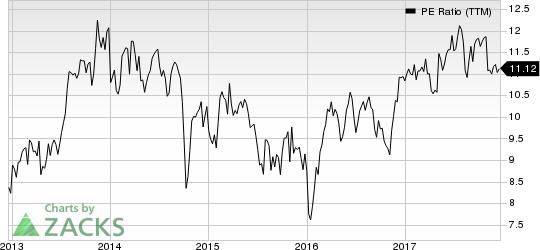 Arrow Electronics, Inc. PE Ratio (TTM)