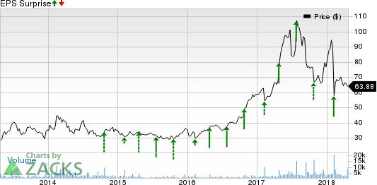 iRobot Corporation Price and EPS Surprise