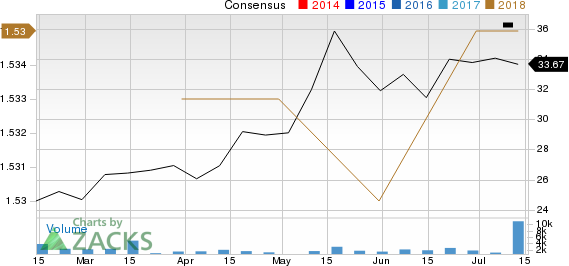 Cactus, Inc. Price and Consensus