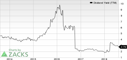 Potash Corporation of Saskatchewan Inc. Dividend Yield (TTM)