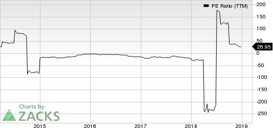 Titan International, Inc. PE Ratio (TTM)
