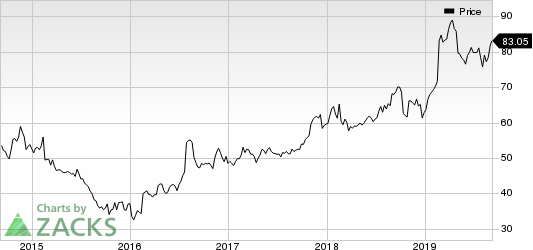 Garmin Ltd. Price