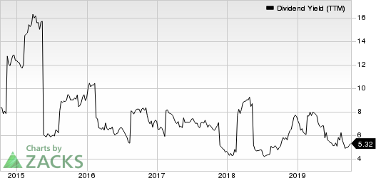 Apollo Global Management, LLC Dividend Yield (TTM)