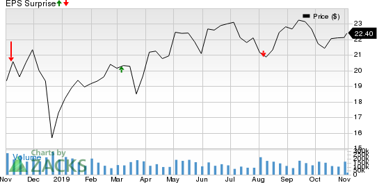 Newtek Business Services Corp. Price and EPS Surprise
