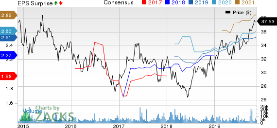 Roche Holding AG Price, Consensus and EPS Surprise